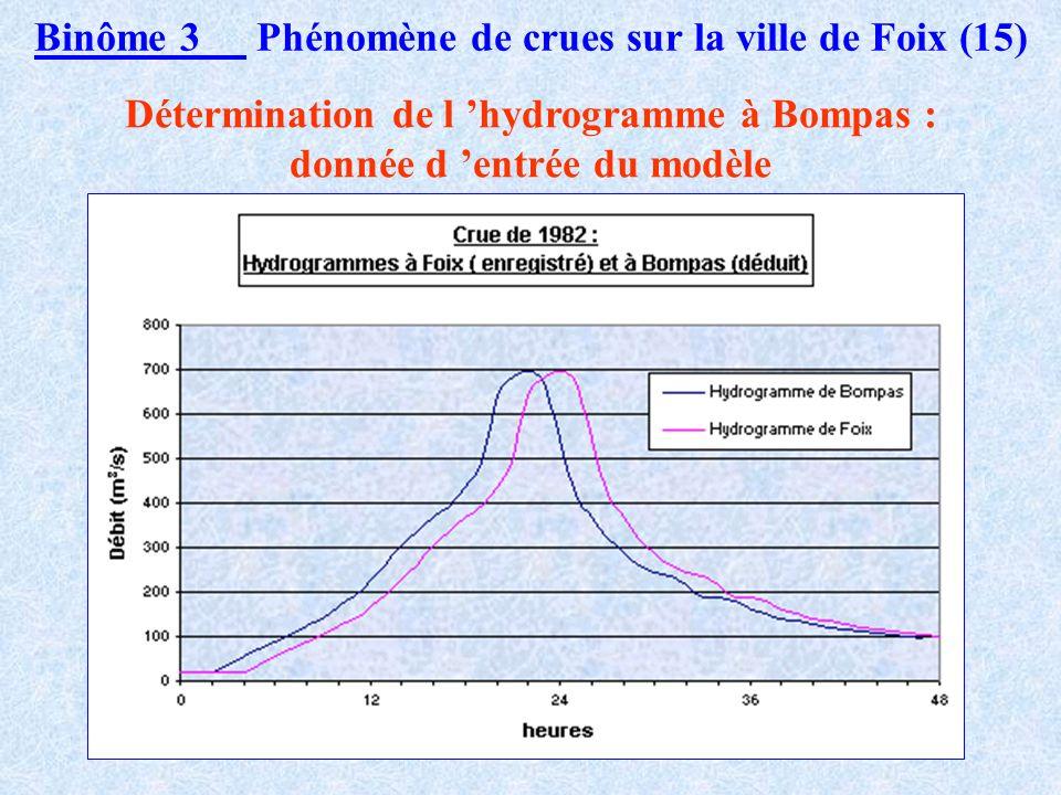 Binôme 3 Phénomène de crues sur la ville de Foix (14) Méthodologie (2) Deux méthodes : calculs d après les données récoltées ; simulations numériques