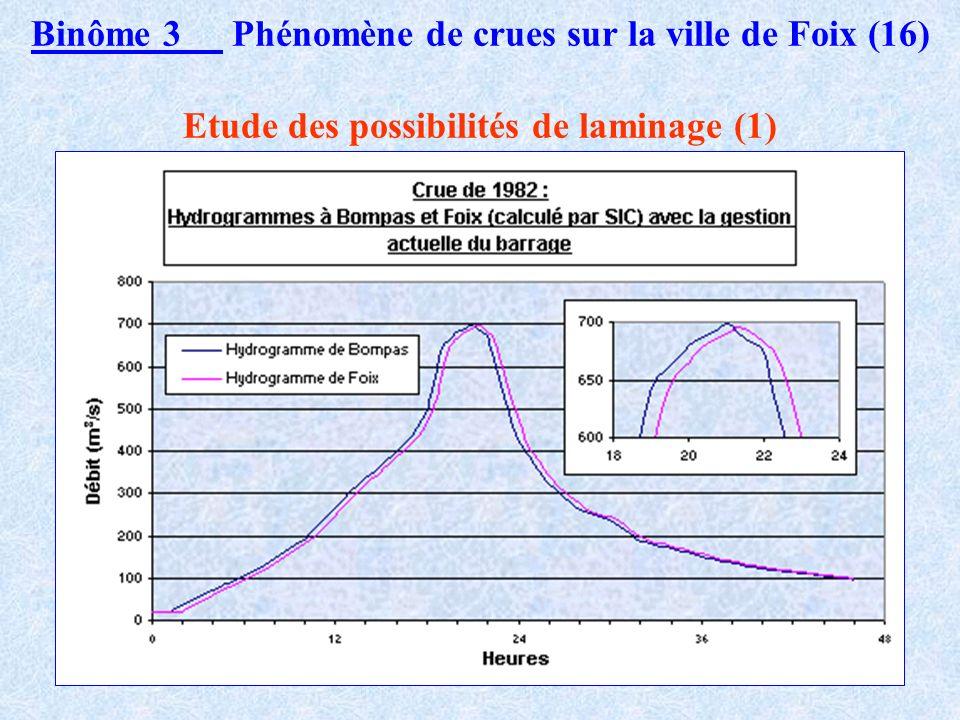 Binôme 3 Phénomène de crues sur la ville de Foix (15) Détermination de l hydrogramme à Bompas : donnée d entrée du modèle