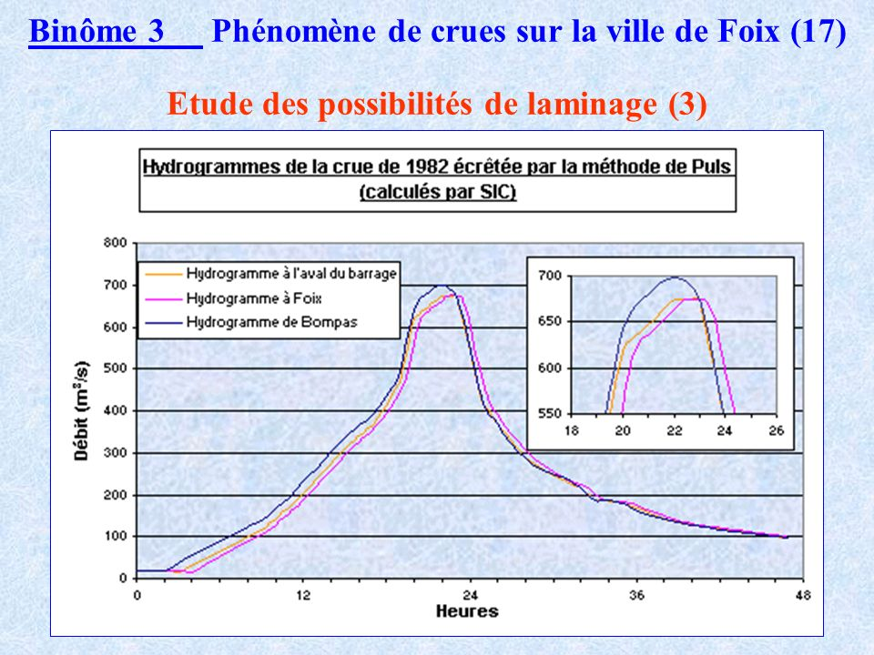 Binôme 3 Phénomène de crues sur la ville de Foix (16) Etude des possibilités de laminage (1)