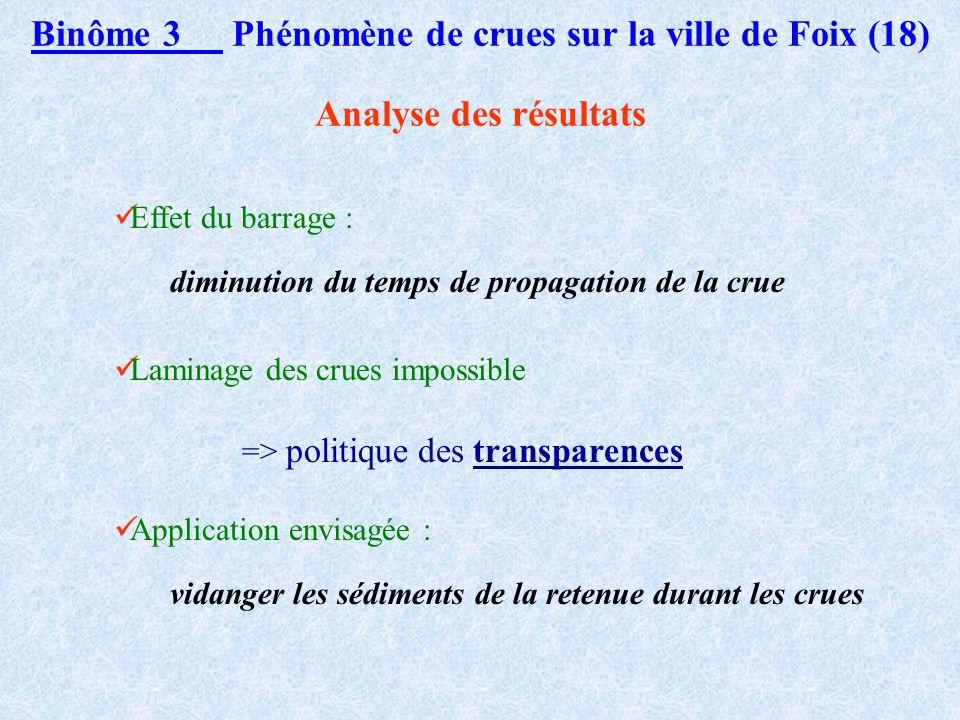 Binôme 3 Phénomène de crues sur la ville de Foix (17) Etude des possibilités de laminage (3)