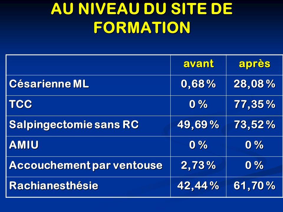 AU NIVEAU DU SITE DE FORMATION avantaprès Césarienne ML 0,68 % 28,08 % TCC 0 % 77,35 % Salpingectomie sans RC 49,69 % 73,52 % AMIU 0 % Accouchement pa