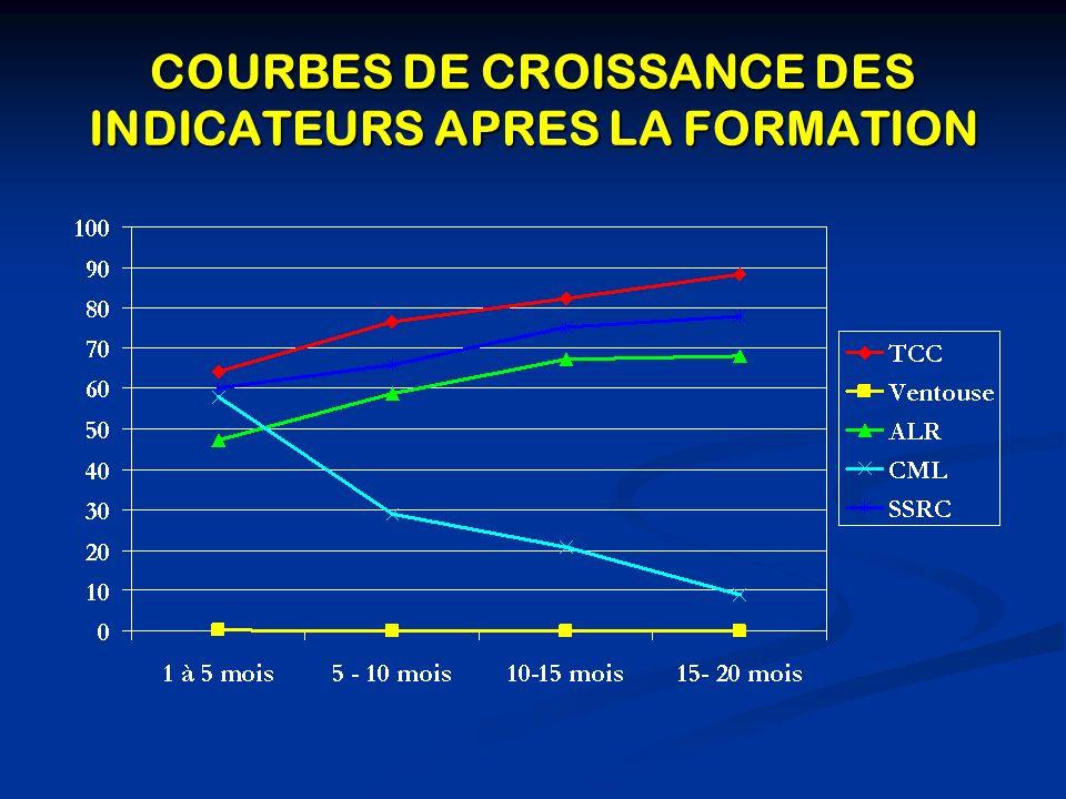 COURBES DE CROISSANCE DES INDICATEURS APRES LA FORMATION