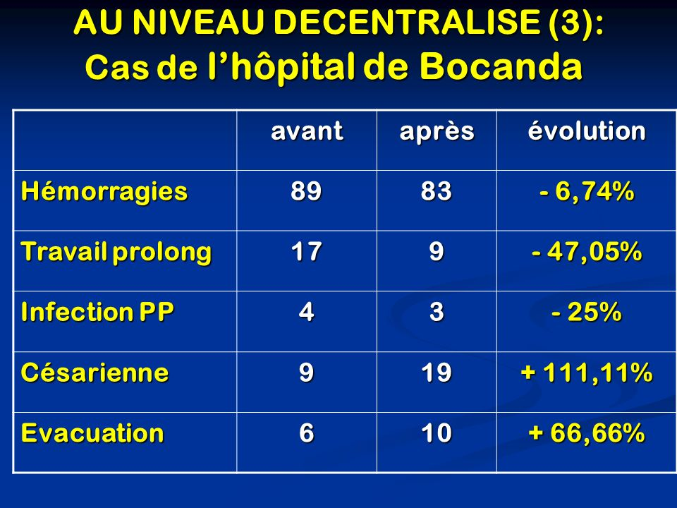 AU NIVEAU DECENTRALISE (3): Cas de lhôpital de Bocanda AU NIVEAU DECENTRALISE (3): Cas de lhôpital de Bocandaavantaprèsévolution Hémorragies8983 - 6,74% Travail prolong 179 - 47,05% Infection PP 43 - 25% Césarienne919 + 111,11% Evacuation610 + 66,66%