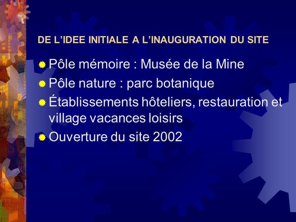 DE LIDEE INITIALE A LINAUGURATION DU SITE Pôle mémoire : Musée de la Mine Pôle nature : parc botanique Établissements hôteliers, restauration et villa
