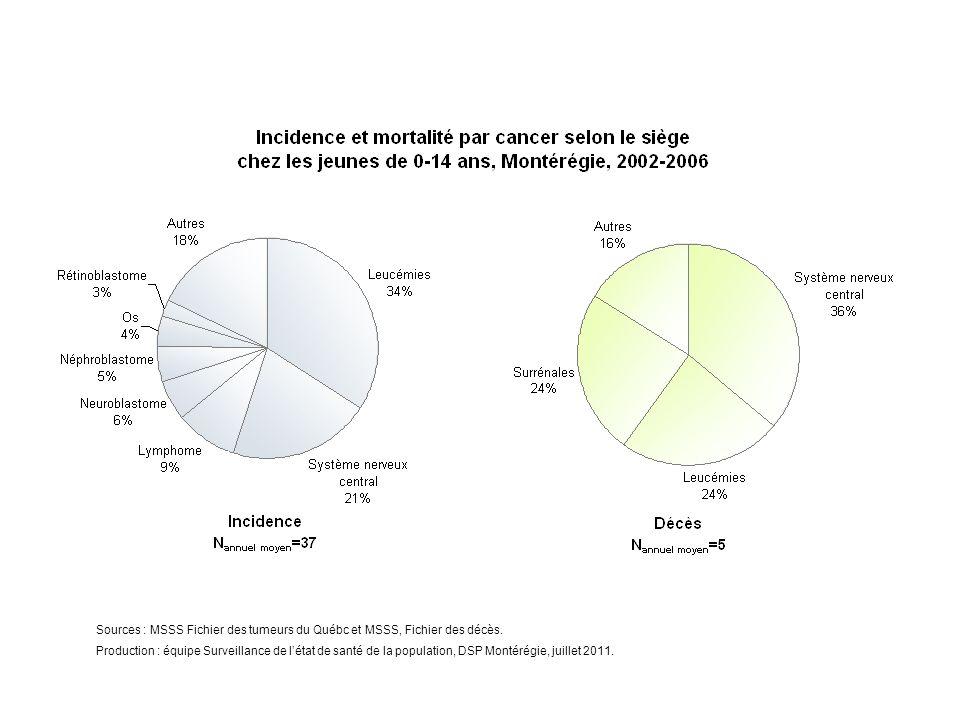 Sources : MSSS Fichier des tumeurs du Québc et MSSS, Fichier des décès.