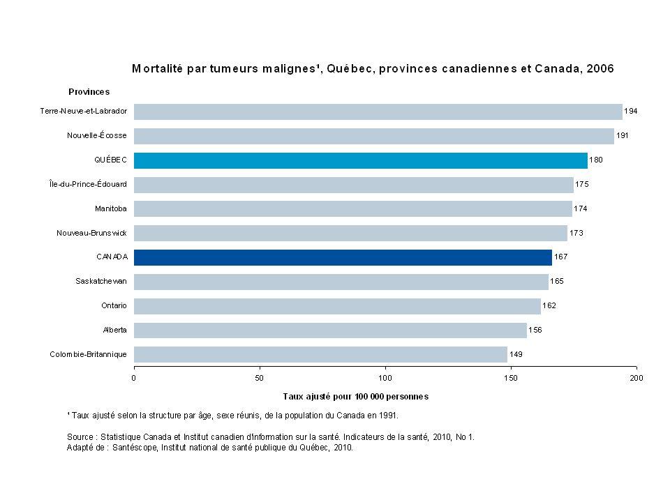 Probabilité de survie relative à cinq ans, Québec, 1996-1999 Adapté de : Louchini et autres.