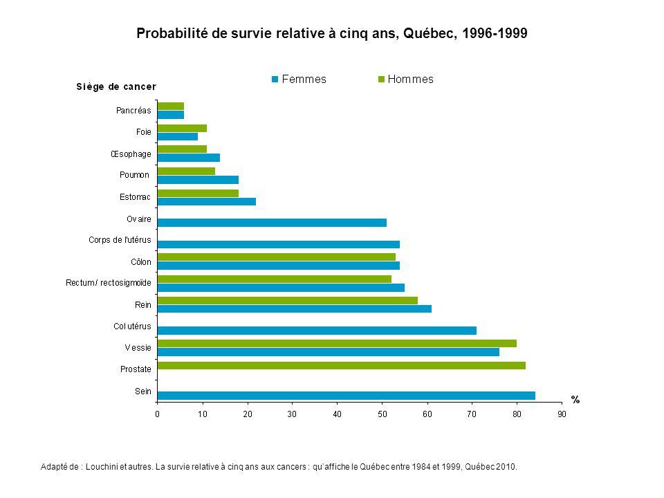 Source : MSSS, Fichier des tumeurs du Québec.