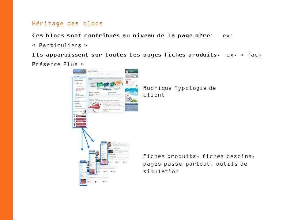 Héritage des blocs Ces blocs sont contribués au niveau de la page mère: ex: « Particuliers » Ils apparaissent sur toutes les pages fiches produits: ex: « Pack Présence Plus » Fiches produits, fiches besoins, pages passe-partout, outils de simulation Rubrique Typologie de client