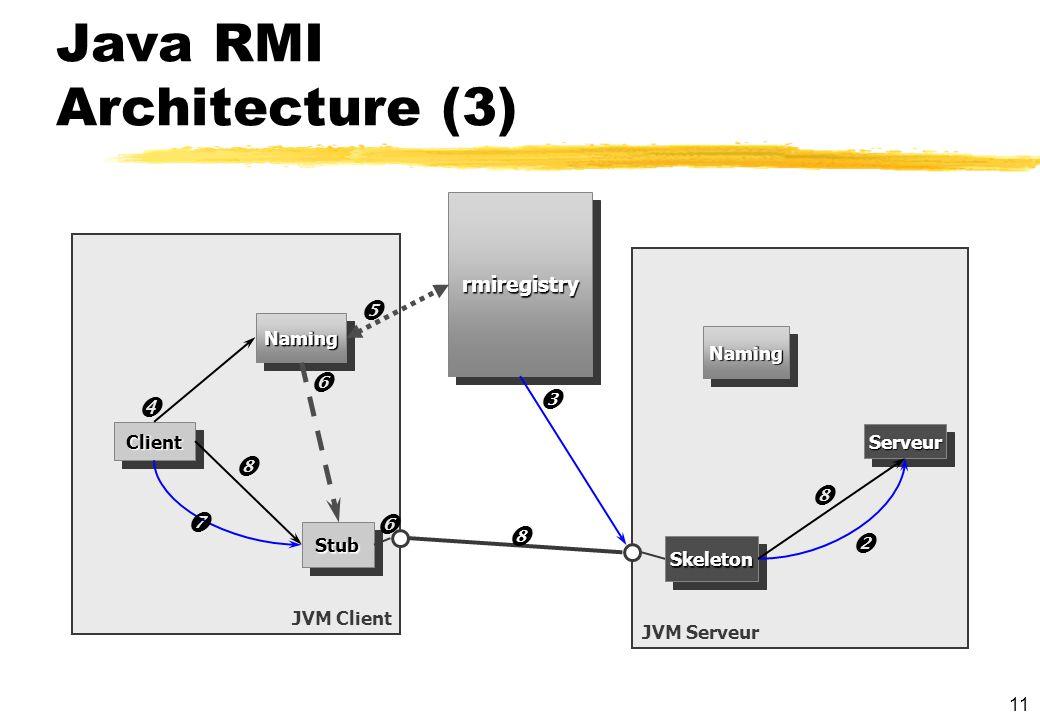11 Java RMI Architecture (3) JVM Client JVM Serveur NamingNaming ClientClient StubStub SkeletonSkeleton rmiregistryrmiregistry ServeurServeur NamingNa