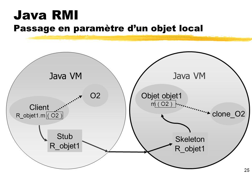25 Java RMI Passage en paramètre dun objet local Java VM Client R_objet1.m ( O2 ) Stub R_objet1 Skeleton R_objet1 Objet objet1 m ( O2 ) O2 clone_O2