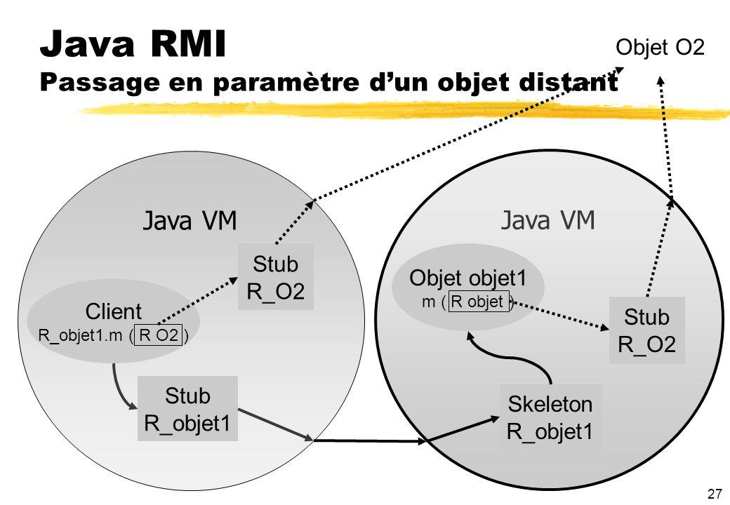 27 Java RMI Passage en paramètre dun objet distant Java VM Client R_objet1.m ( R O2 ) Stub R_objet1 Skeleton R_objet1 Objet objet1 m ( R objet ) Stub