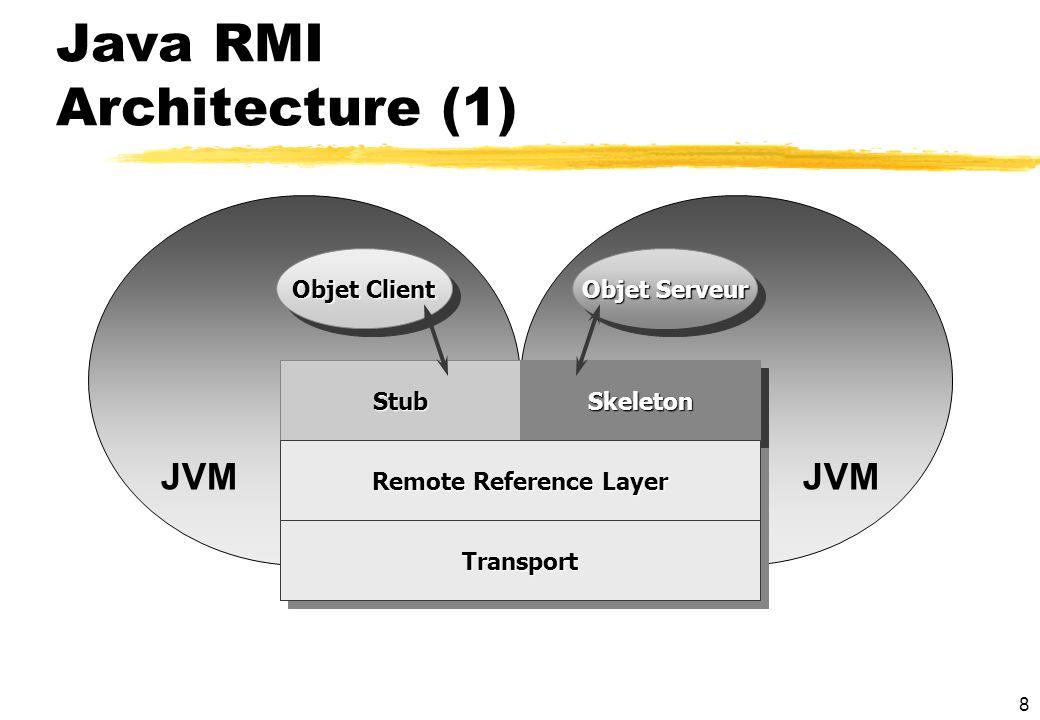29 Java RMI : bilan zTrès bon exemple de RPC yfacilité dutilisation yintégration au langage Java et à linternet yutilisation de lapport de Java xHétérogénïté des plateformes -> machine virtuelle xPassage par valeur -> sérialisation xPersistance -> sérialisation xAbsence de talon -> chargement dynamique xDésignation -> URL zDes ouvertures yAppel asynchrones .