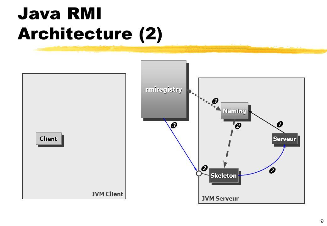 9 Java RMI Architecture (2) JVM Client JVM Serveur ClientClient SkeletonSkeleton rmiregistryrmiregistry ServeurServeur NamingNaming
