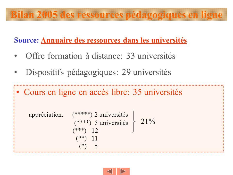Bilan 2005 des ressources pédagogiques en ligne Source: Annuaire des ressources dans les universitésAnnuaire des ressources dans les universités Offre formation à distance: 33 universités Dispositifs pédagogiques: 29 universités Cours en ligne en accès libre: 35 universités appréciation: (*****) 2 universités (****) 5 universités (***) 12 (**) 11 (*) 5 21%