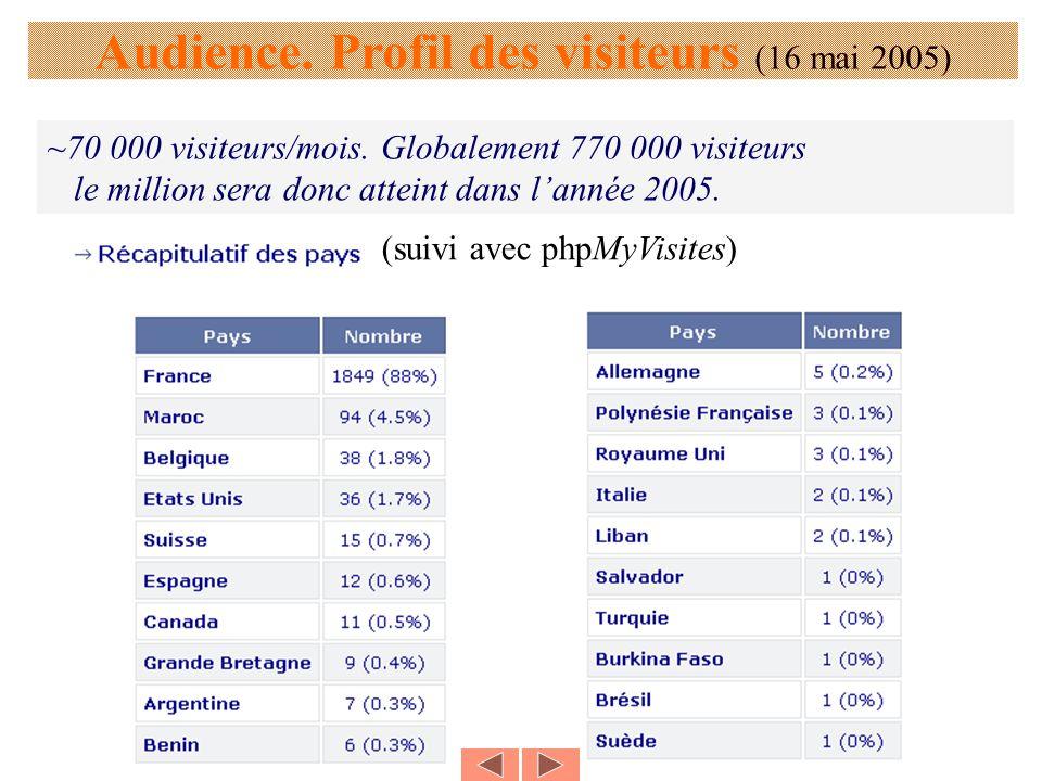 Audience. Profil des visiteurs (16 mai 2005) ~70 000 visiteurs/mois. Globalement 770 000 visiteurs le million sera donc atteint dans lannée 2005. (sui