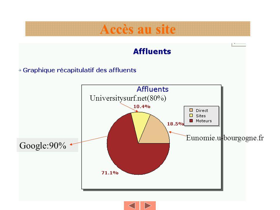 Accès au site Google:90% Universitysurf.net(80%) Eunomie.u-bourgogne.fr