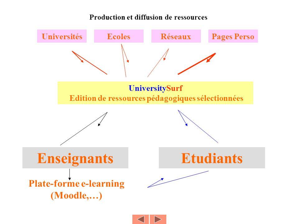 UniversitySurf Edition de ressources pédagogiques sélectionnées UniversitésEcolesRéseauxPages Perso Production et diffusion de ressources EnseignantsEtudiants Plate-forme e-learning (Moodle,…)