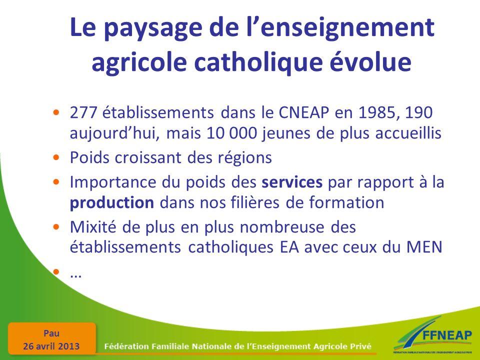 Pau 26 avril 2013 Le paysage de lenseignement agricole catholique évolue 277 établissements dans le CNEAP en 1985, 190 aujourdhui, mais 10 000 jeunes