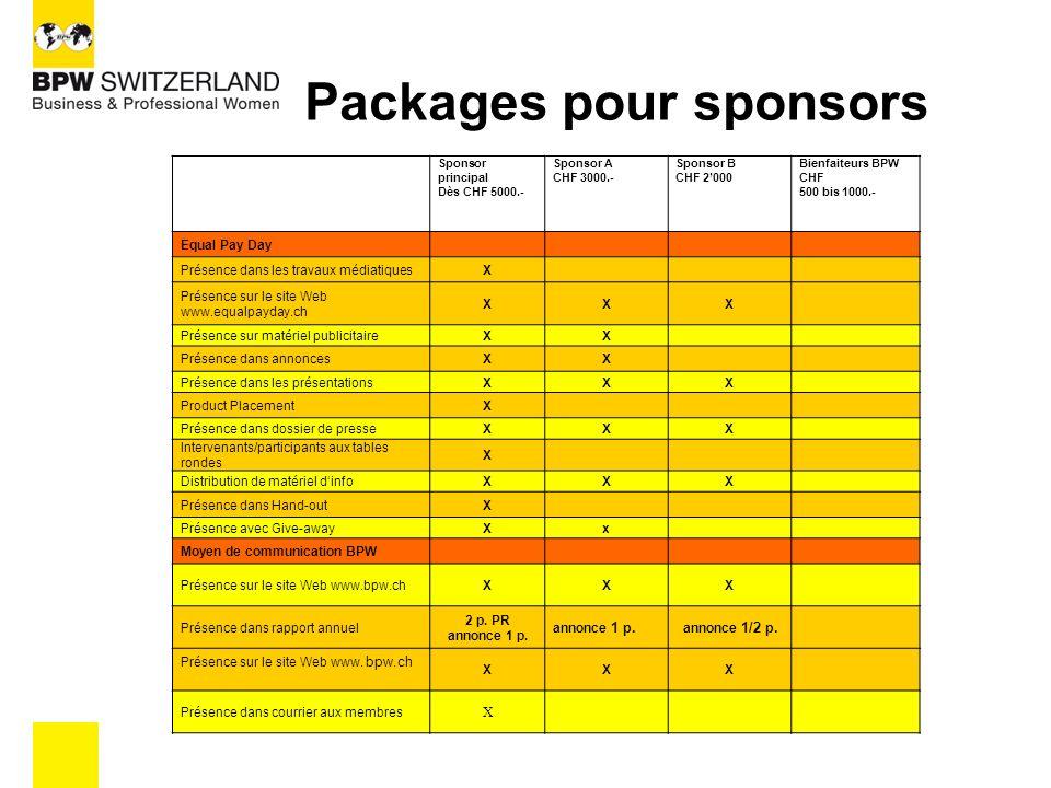 MESURES DENCADREMENT Forts partenariats médias (Presse) Utilisation de tous les canaux de communication du BPW Travaux de RP dans toute la Suisse, avant, pendant et après lEPD Utilisation des canaux de communication des sponsors Ultérieurement, publication projet et entreprise avec RP