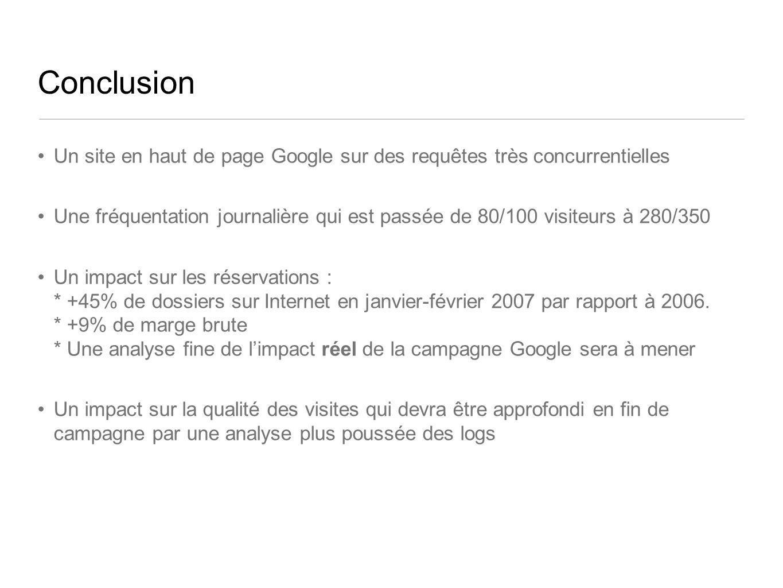 Conclusion Un site en haut de page Google sur des requêtes très concurrentielles Une fréquentation journalière qui est passée de 80/100 visiteurs à 280/350 Un impact sur les réservations : * +45% de dossiers sur Internet en janvier-février 2007 par rapport à 2006.