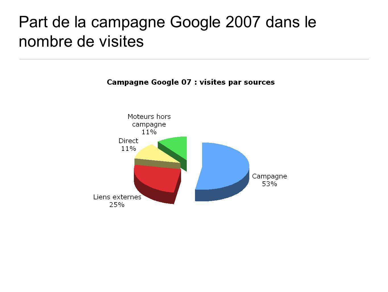 Performance de campagne (janv - févr 07) Impression s ClicsCTR Recherche (Google + réseau) 79.7523.4474,32% Réseau de contenu 1.674.0855.6390,34% Totaux 1.753.8379.0860,52%