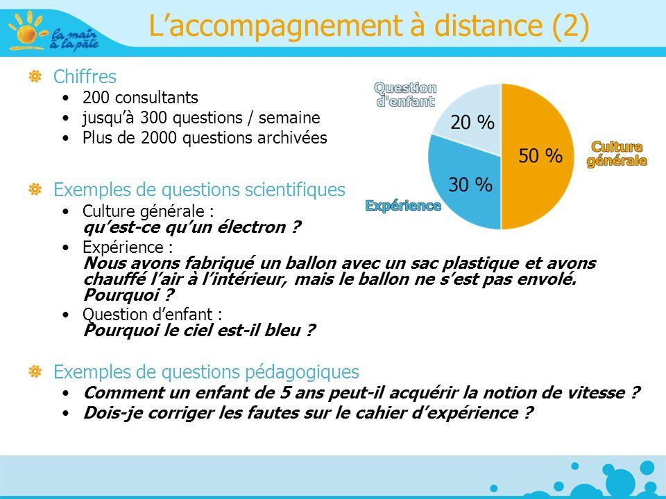 Laccompagnement à distance (2) Chiffres 200 consultants jusquà 300 questions / semaine Plus de 2000 questions archivées Exemples de questions scientifiques Culture générale : quest-ce quun électron .