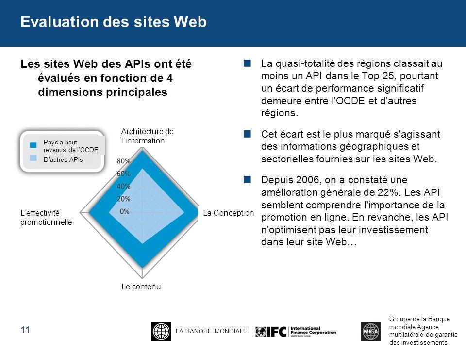 LA BANQUE MONDIALE Groupe de la Banque mondiale Agence multilatérale de garantie des investissements Evaluation des sites Web Les sites Web des APIs ont été évalués en fonction de 4 dimensions principales La quasi-totalité des régions classait au moins un API dans le Top 25, pourtant un écart de performance significatif demeure entre l OCDE et d autres régions.