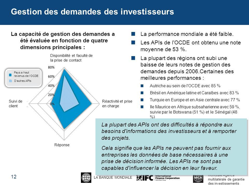 LA BANQUE MONDIALE Groupe de la Banque mondiale Agence multilatérale de garantie des investissements Gestion des demandes des investisseurs La capacité de gestion des demandes a été évaluée en fonction de quatre dimensions principales : La performance mondiale a été faible.