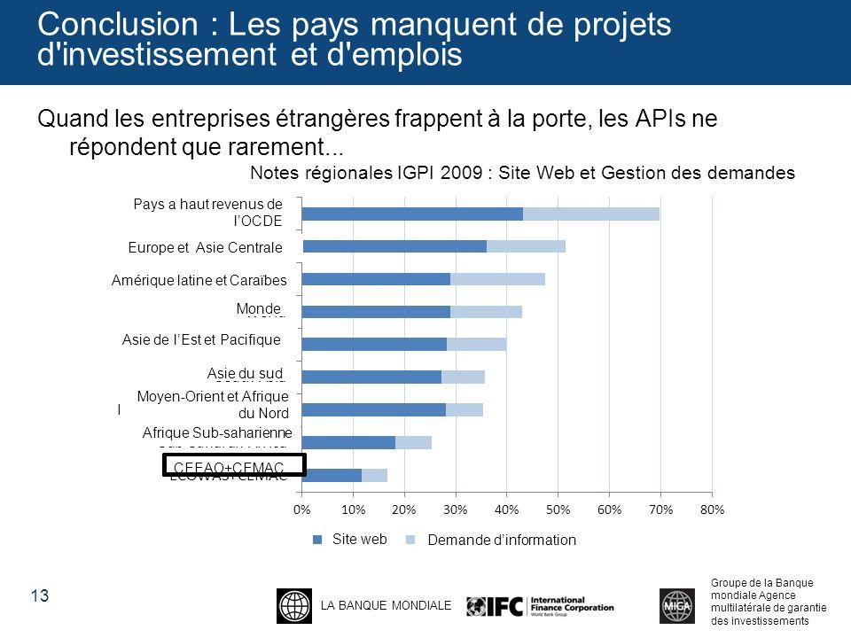 LA BANQUE MONDIALE Groupe de la Banque mondiale Agence multilatérale de garantie des investissements Conclusion : Les pays manquent de projets d investissement et d emplois Quand les entreprises étrangères frappent à la porte, les APIs ne répondent que rarement...
