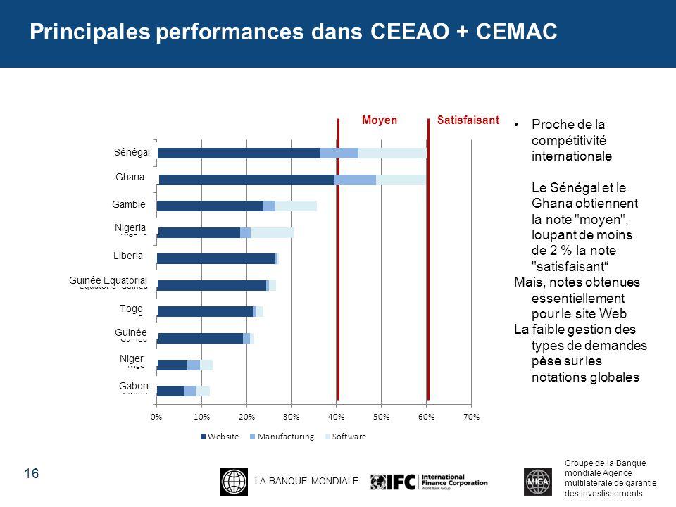 LA BANQUE MONDIALE Groupe de la Banque mondiale Agence multilatérale de garantie des investissements Principales performances dans CEEAO + CEMAC 16 MoyenSatisfaisant Proche de la compétitivité internationale Le Sénégal et le Ghana obtiennent la note moyen , loupant de moins de 2 % la note satisfaisant Mais, notes obtenues essentiellement pour le site Web La faible gestion des types de demandes pèse sur les notations globales Sénégal Ghana Gambie Nigeria Liberia Guinée Equatorial Togo Niger Gabon Guinée