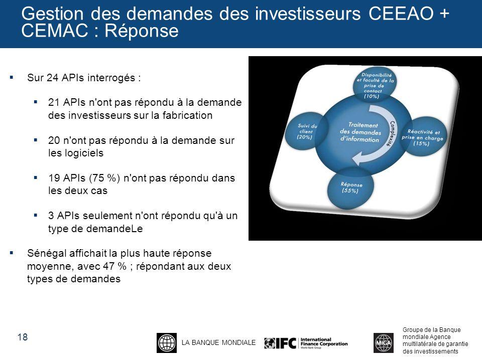 LA BANQUE MONDIALE Groupe de la Banque mondiale Agence multilatérale de garantie des investissements Gestion des demandes des investisseurs CEEAO + CEMAC : Réponse Sur 24 APIs interrogés : 21 APIs n ont pas répondu à la demande des investisseurs sur la fabrication 20 n ont pas répondu à la demande sur les logiciels 19 APIs (75 %) n ont pas répondu dans les deux cas 3 APIs seulement n ont répondu qu à un type de demandeLe Sénégal affichait la plus haute réponse moyenne, avec 47 % ; répondant aux deux types de demandes 18