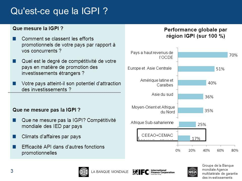 LA BANQUE MONDIALE Groupe de la Banque mondiale Agence multilatérale de garantie des investissements La IGPI reflète le processus de sélection de site des entreprises En se mettant à la place de deux entreprises (fabrication et logiciels), un consultant en sélection de site a analysé : Les sites Web API-- La mesure dans laquelle les API fournissent des informations sur les pays et sectorielles permettant d aider les investisseurs potentiels à trouver leur site.