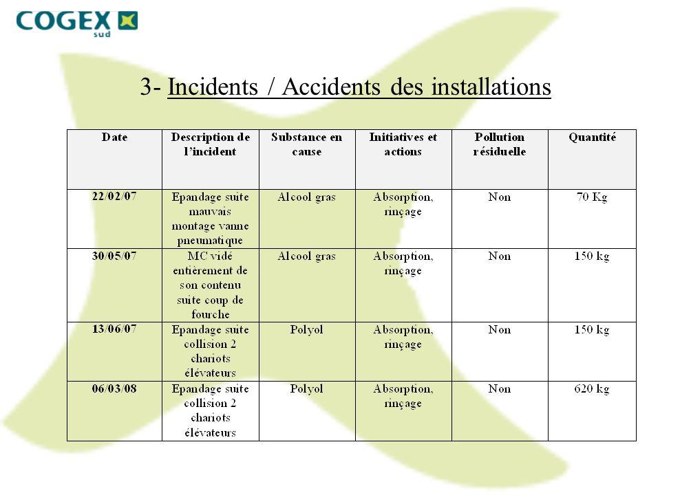 3- Incidents / Accidents des installations