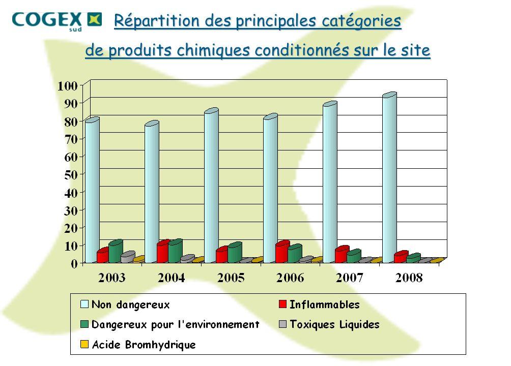 Répartition des principales catégories de produits chimiques conditionnés sur le site