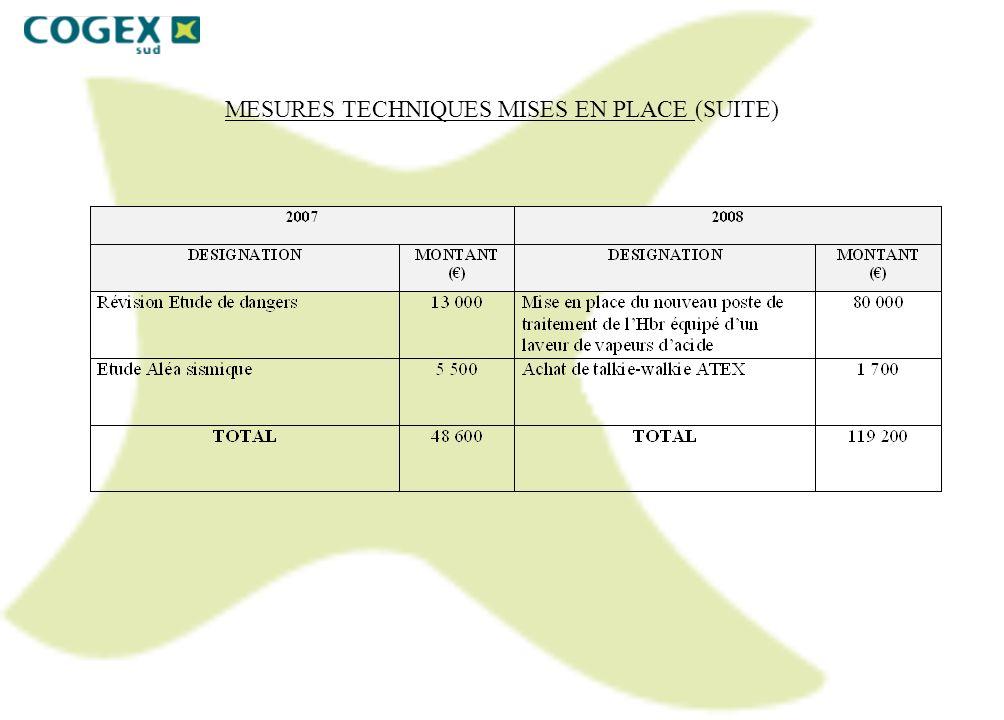 2- Bilan du Système de Gestion de la Sécurité Inspection DRIRE du 21/03/2007 : visite portant principalement sur le fonctionnement du Système de Gestion de la Sécurité et sur la gestion, la qualité et la nature des effluents rejetés Inspection DRIRE du 28/05/2008 : visite axée autour des mesures de maîtrise des risques technologiques, notamment : - les dispositifs de détection et de surveillance - les dispositifs d alerte et de mise en sécurité - les dispositifs de lutte contre lincendie - les dispositifs de rétention