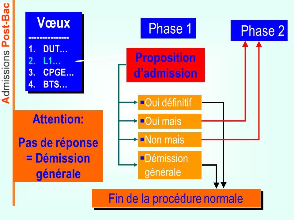 Phase 1 Proposition dadmission Oui définitif Oui mais Non mais Démission générale Fin de la procédure normale Phase 2 Vœux --------------- 1.DUT… 2.L1