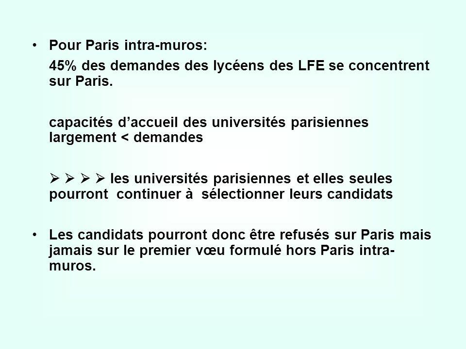 Pour Paris intra-muros: 45% des demandes des lycéens des LFE se concentrent sur Paris. capacités daccueil des universités parisiennes largement < dema