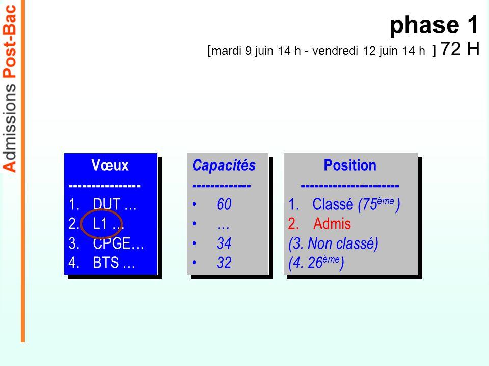 Capacités ------------- 60 … 34 32 Capacités ------------- 60 … 34 32 phase 1 [ mardi 9 juin 14 h - vendredi 12 juin 14 h ] 72 H Vœux ----------------