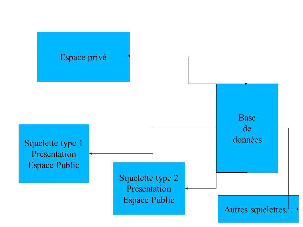 Base de données Espace privé Squelette type 1 Présentation Espace Public Squelette type 2 Présentation Espace Public Autres squelettes...
