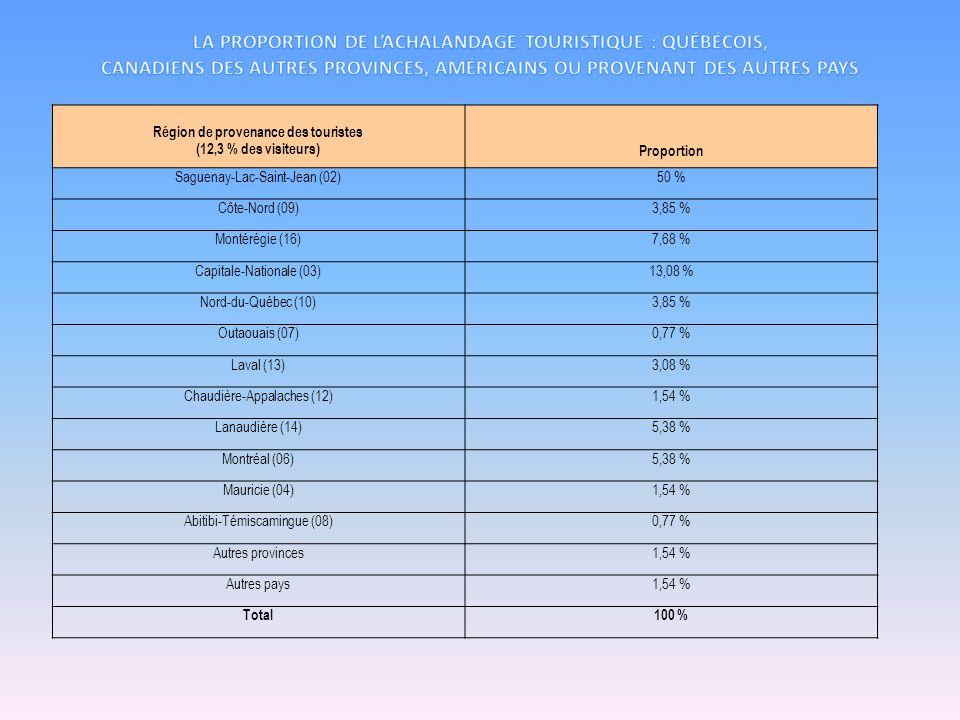 Région de provenance des touristes (12,3 % des visiteurs) Proportion Saguenay-Lac-Saint-Jean (02)50 % Côte-Nord (09)3,85 % Montérégie (16)7,68 % Capit