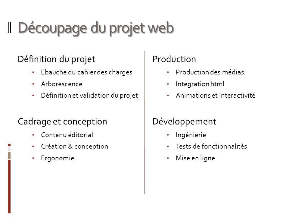 Découpage du projet web Définition du projet Ebauche du cahier des charges Arborescence Définition et validation du projet Cadrage et conception Conte