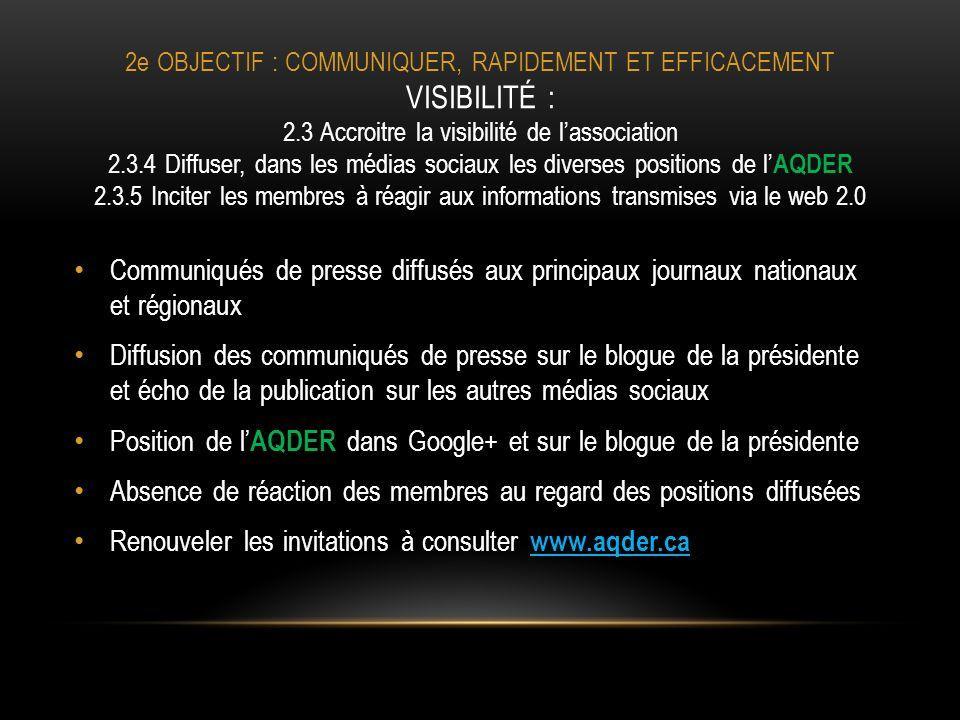 2e OBJECTIF : COMMUNIQUER, RAPIDEMENT ET EFFICACEMENT VISIBILITÉ : 2.3 Accroitre la visibilité de lassociation 2.3.4 Diffuser, dans les médias sociaux les diverses positions de l AQDER 2.3.5 Inciter les membres à réagir aux informations transmises via le web 2.0 Communiqués de presse diffusés aux principaux journaux nationaux et régionaux Diffusion des communiqués de presse sur le blogue de la présidente et écho de la publication sur les autres médias sociaux Position de l AQDER dans Google+ et sur le blogue de la présidente Absence de réaction des membres au regard des positions diffusées Renouveler les invitations à consulter www.aqder.ca