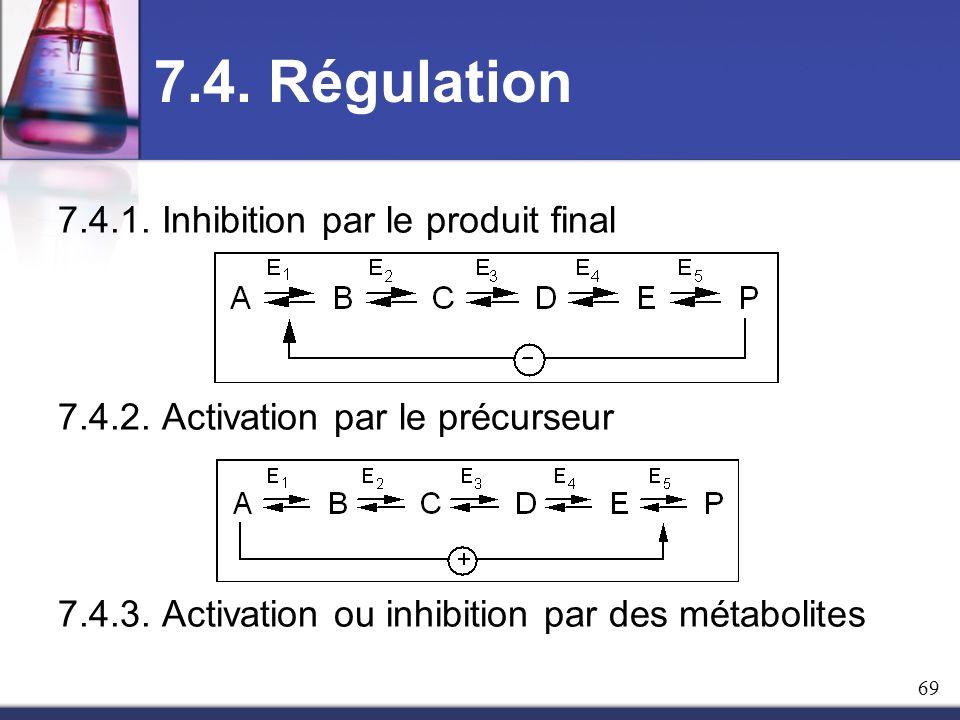 7.4. Régulation 7.4.1. Inhibition par le produit final 7.4.2. Activation par le précurseur 7.4.3. Activation ou inhibition par des métabolites 69