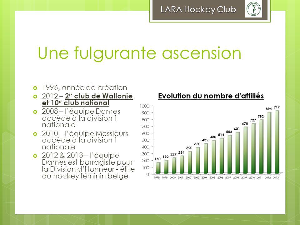 Une fulgurante ascension 1996, année de création 2012 – 2 e club de Wallonie et 10 e club national 2008 – léquipe Dames accède à la division 1 nationa