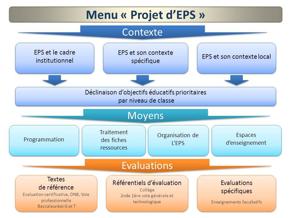 Menu « Projet dEPS » Moyens Programmation Organisation de LEPS Organisation de LEPS Espaces denseignement Espaces denseignement Evaluations Textes de
