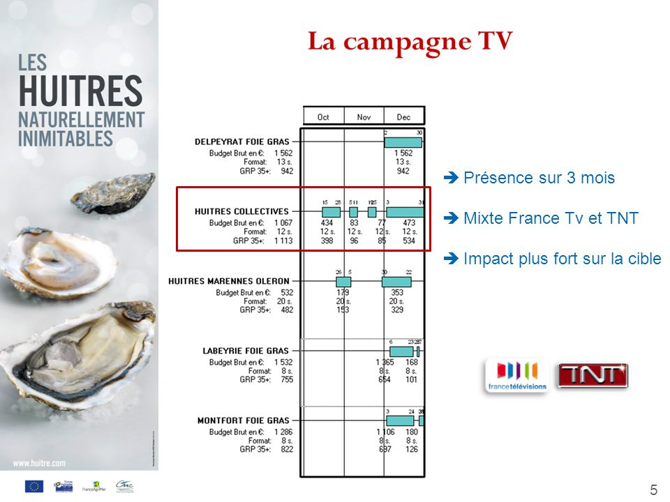 6 La campagne Radio Diffusion sur France Inter 158 diffusions du spot -11 spots par jour du lundi au vendredi -12 spots par jour samedi et dimanche 25,8 % de la cible 35 et + a été touchée (sur les 26% prévus), qui lont entendu en moyenne 14 fois