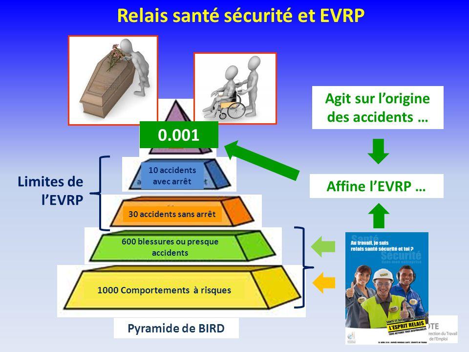 Relais santé sécurité et EVRP Conseiller Observateur 1000 Comportements à risques 30 accidents sans arrêt Agit sur lorigine des accidents … Pyramide d