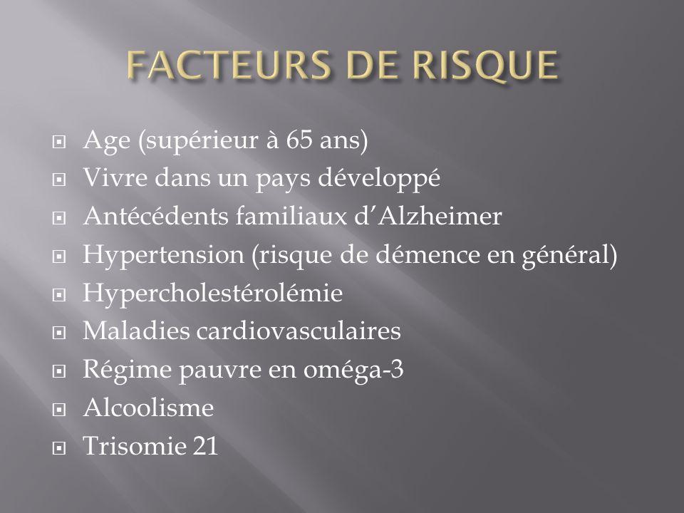 Age (supérieur à 65 ans) Vivre dans un pays développé Antécédents familiaux dAlzheimer Hypertension (risque de démence en général) Hypercholestérolémi