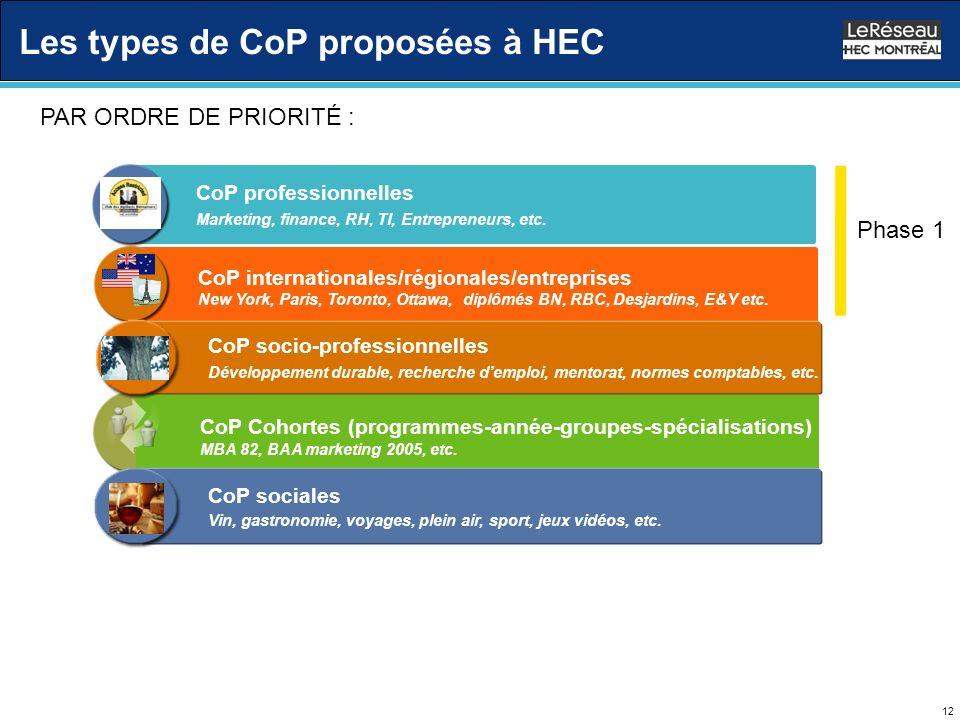 12 Les types de CoP proposées à HEC CoP internationales/régionales/entreprises New York, Paris, Toronto, Ottawa, diplômés BN, RBC, Desjardins, E&Y etc.