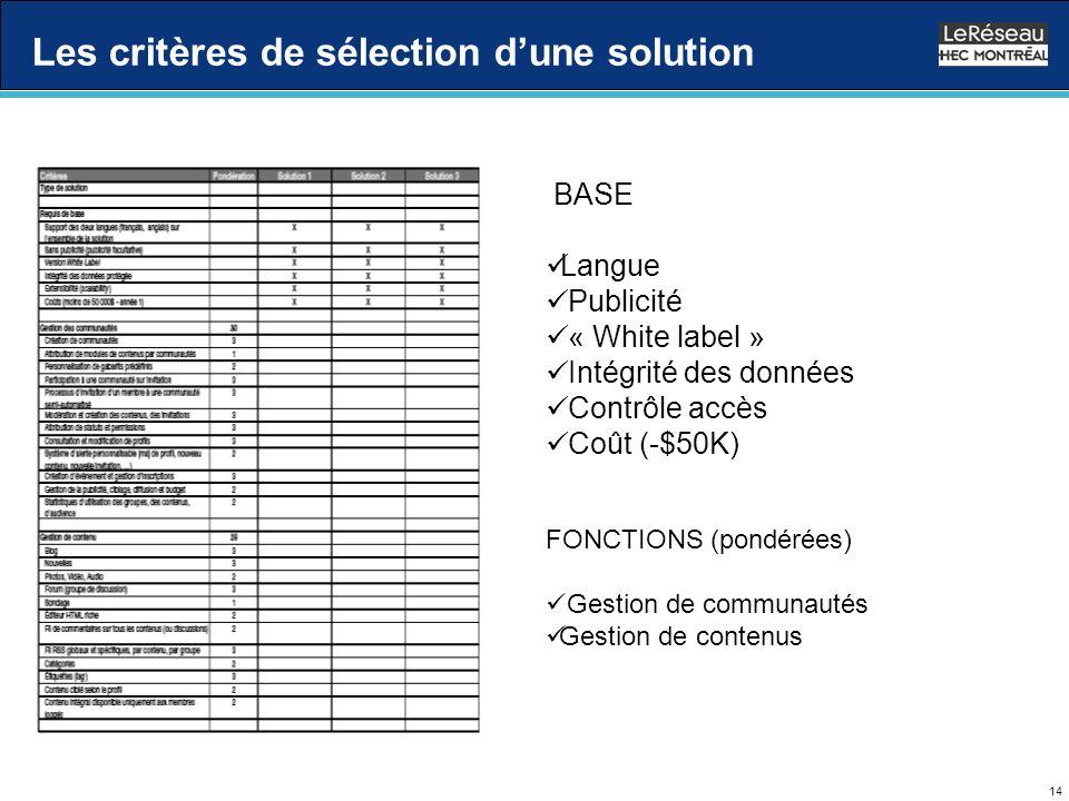 14 Les critères de sélection dune solution BASE Langue Publicité « White label » Intégrité des données Contrôle accès Coût (-$50K) FONCTIONS (pondérées) Gestion de communautés Gestion de contenus